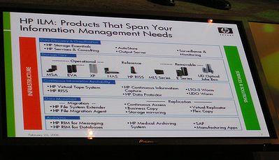 HPのILMプロダクトポートフォリオ