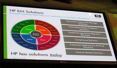 HPのILMソリューションセット