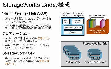 StorageWorks Gridの構成