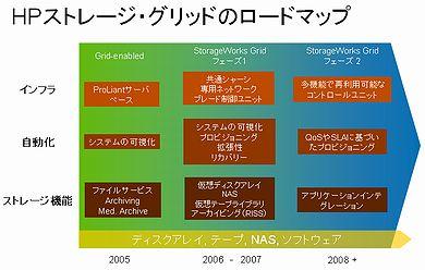 HPストレージ・グリッドのロードマップ