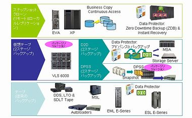 HP StorageWorksデータ保護ソリューション
