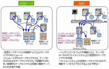 仮想テープとD2D