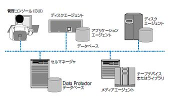 HP OpenView Storage Data Protector
