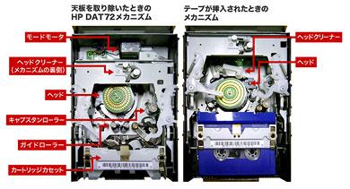 DDS/DATテープストレージ、その知られざるベストセラーの秘密 ...