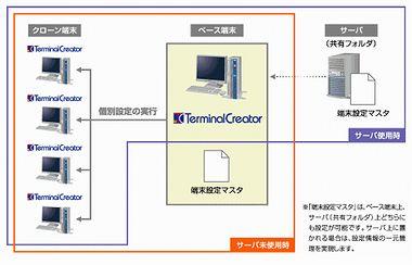 TerminalCreator