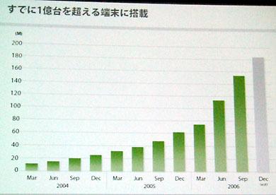 Flash搭載の携帯電話端末の累計出荷台数の推移
