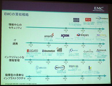 EMCの買収