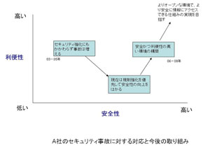 A社の対応と取り組み