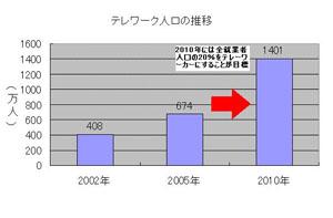 テレワーク人口の推移