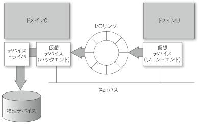 Xenの内部設計(後編) (2/2) - ...