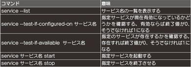 第2回 initを置き換えるlaunchd【後編】 (2/3) - ITmedia