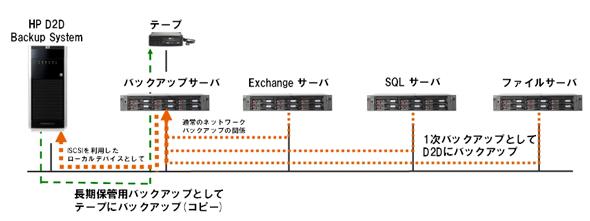 「手軽さ」を追及したhpの新ストレージ「d2d Backup System」 Itmedia エンタープライズ