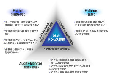 アクセス管理とIT内部統制の密接すぎる関係 (3/3) - ITmedia ...