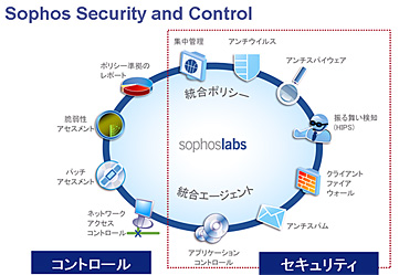 「Sophos Email Security and Control」が提供する機能