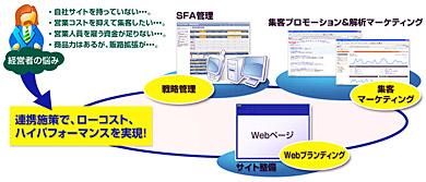 マーケティングから営業活動までをWebで実現