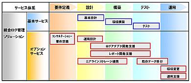 統合ログ管理ソリューション体系