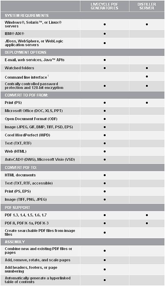 アドビ、PDF生成ソフトの最新版...