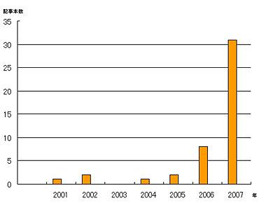 「ユニファイドコミュニケーション」についての記事数の推移