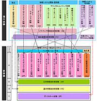 新試験と現行試験の体系図
