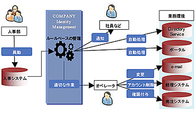「COMPANY Identity Management」でのID管理イメージ