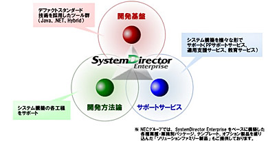 「SystemDirector Enterprise」の概念図