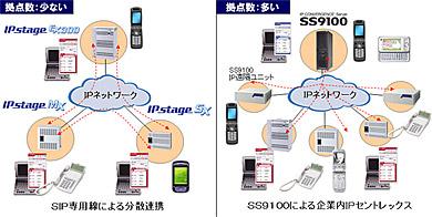 新製品を使ったシステム構成図。規模に応じて使い分けできる