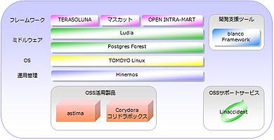 OSSstack.jpg