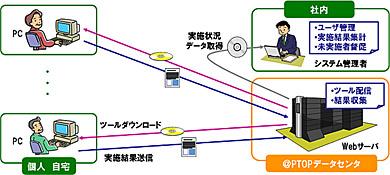 新サービスの構成イメージ