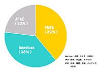地域別の売り上げ比率(2008年度第3四半期)