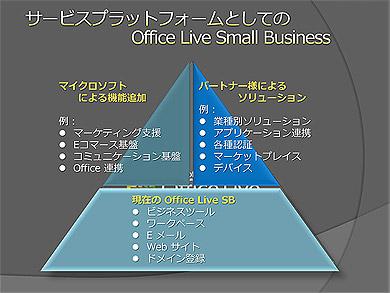 新サービスを使ったビジネス展開