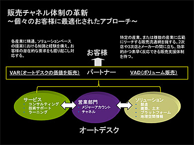 オートデスクの販売チャネル体制