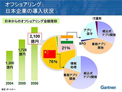 日本企業のオフショアリング導入状況(出典:ガートナー)
