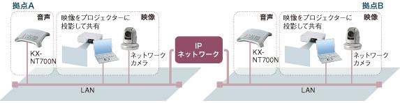【図1】 IP音声会議ホンの利用形態