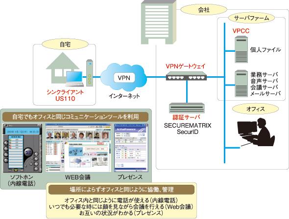 【図2】 シンクライアントを活用したテレワーク環境