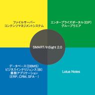 SMART/InSight 2.0のポジション
