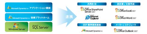 Microsoft製品群や、既存のシステム環境とのシームレスな連携が可能に