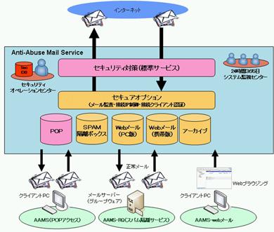 AAMSのサービスイメージ