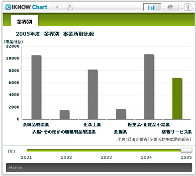2005年度の業界別 事業所数比較