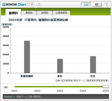 2005年度 IT業界内 種類別の事業所数比較