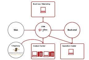 コンタクトセンターのシステム構成図