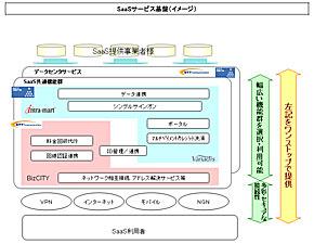 NTT Com、NTTデータ、NTTが開発するSaaS基盤のイメージ