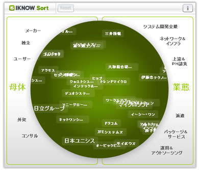 IT業界地図(未分類)