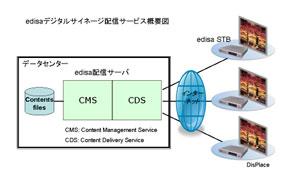 アンサンブルのデジタルサイネージサービス図