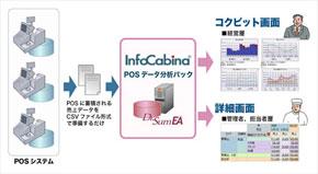 InfoCabina POSデータ分析パック
