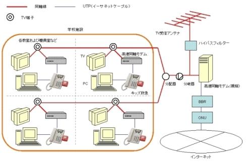 キッズ救急 テレビ端子deネットのシステム構成図