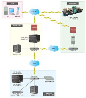 機器構成の概略図