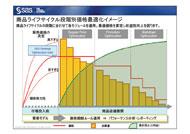 商品ライフサイクル段階別価格最適化イメージ