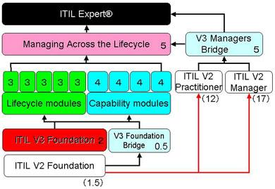 試験体系およびV2との関係