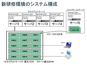 Oracle VMで研究環境を構築