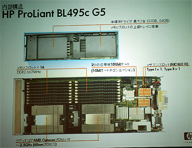 BL495c G5の内部構造